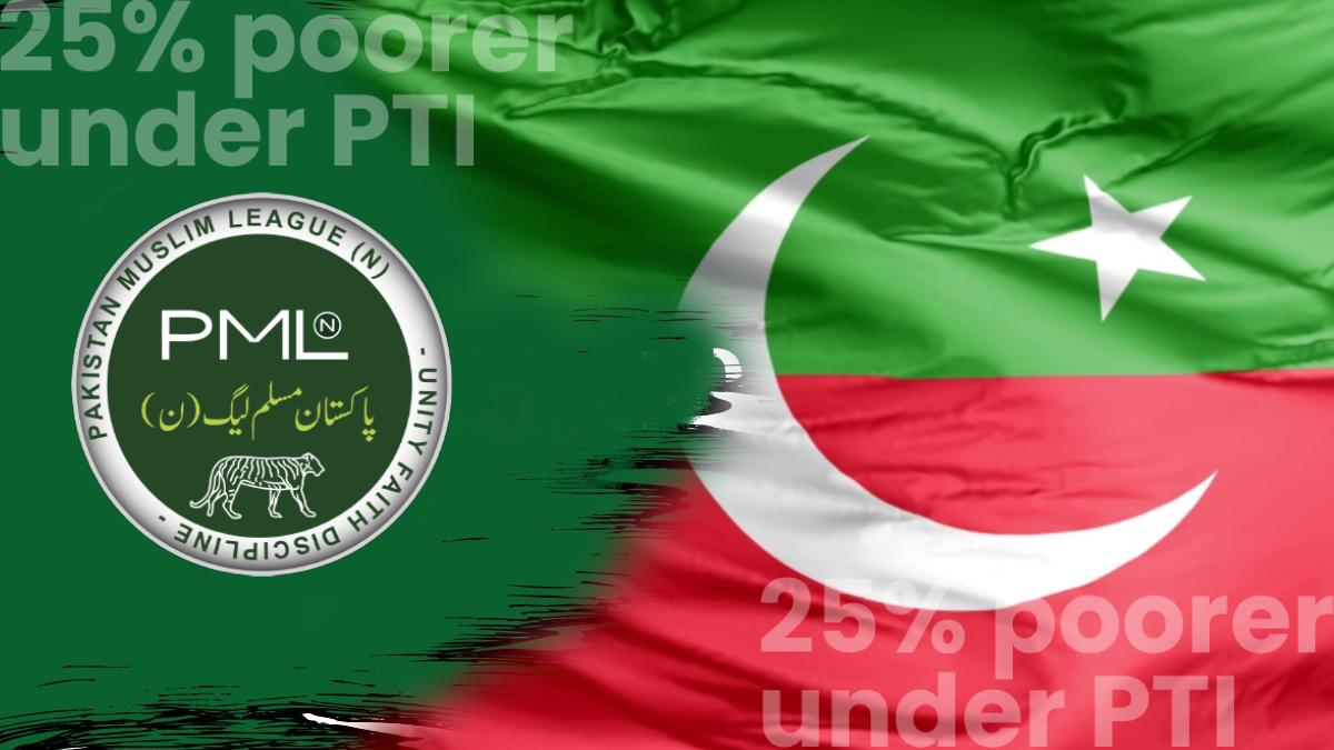 25� poorer under PTI
